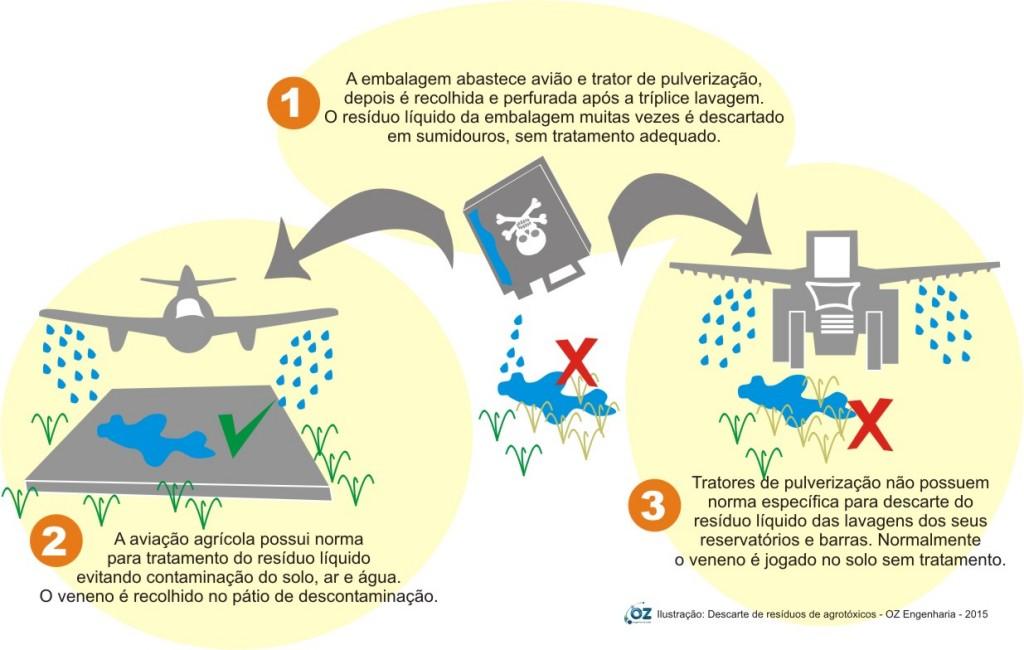 Descarte de resíduos líquidos de agrotóxicos